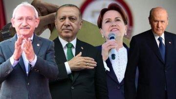 Son ankette AK Parti'yi geçen CHP liderliğe oturdu